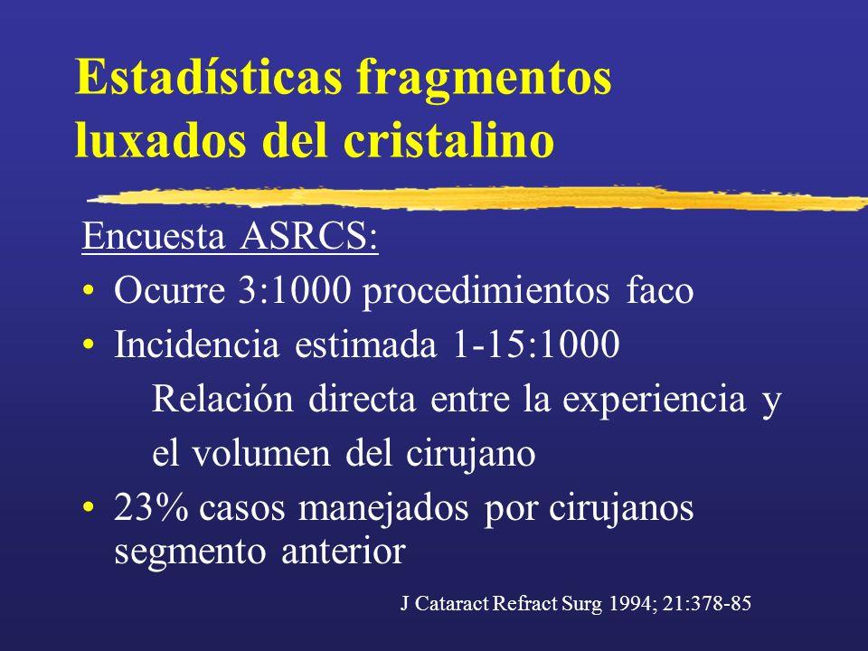 Estadísticas fragmentos luxados del cristalino Encuesta ASRCS: Ocurre 3:1000 procedimientos faco Incidencia estimada 1-15:1000 Relación directa entre
