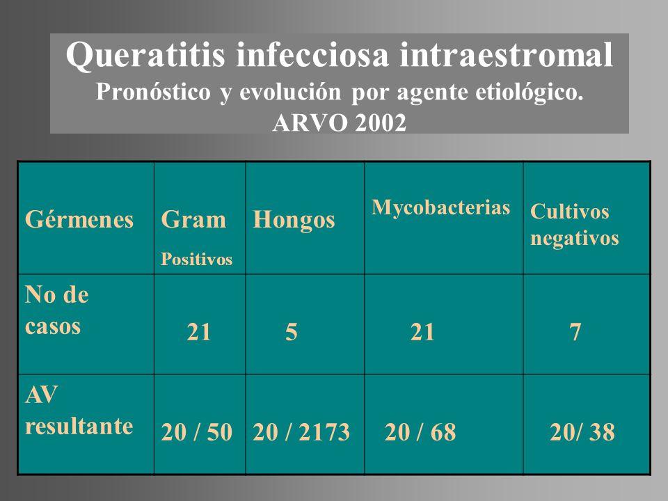 Queratitis infecciosa intraestromal Pronóstico y evolución por agente etiológico. ARVO 2002 GérmenesGram Positivos Hongos Mycobacterias Cultivos negat