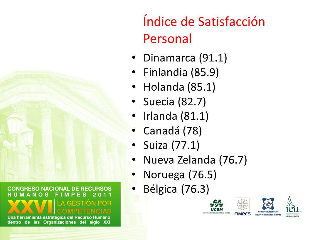 Índice de Satisfacción Personal Dinamarca (91.1) Finlandia (85.9) Holanda (85.1) Suecia (82.7) Irlanda (81.1) Canadá (78) Suiza (77.1) Nueva Zelanda (