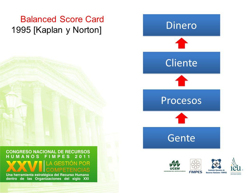 Gente Procesos Cliente Dinero Balanced Score Card 1995 [Kaplan y Norton]