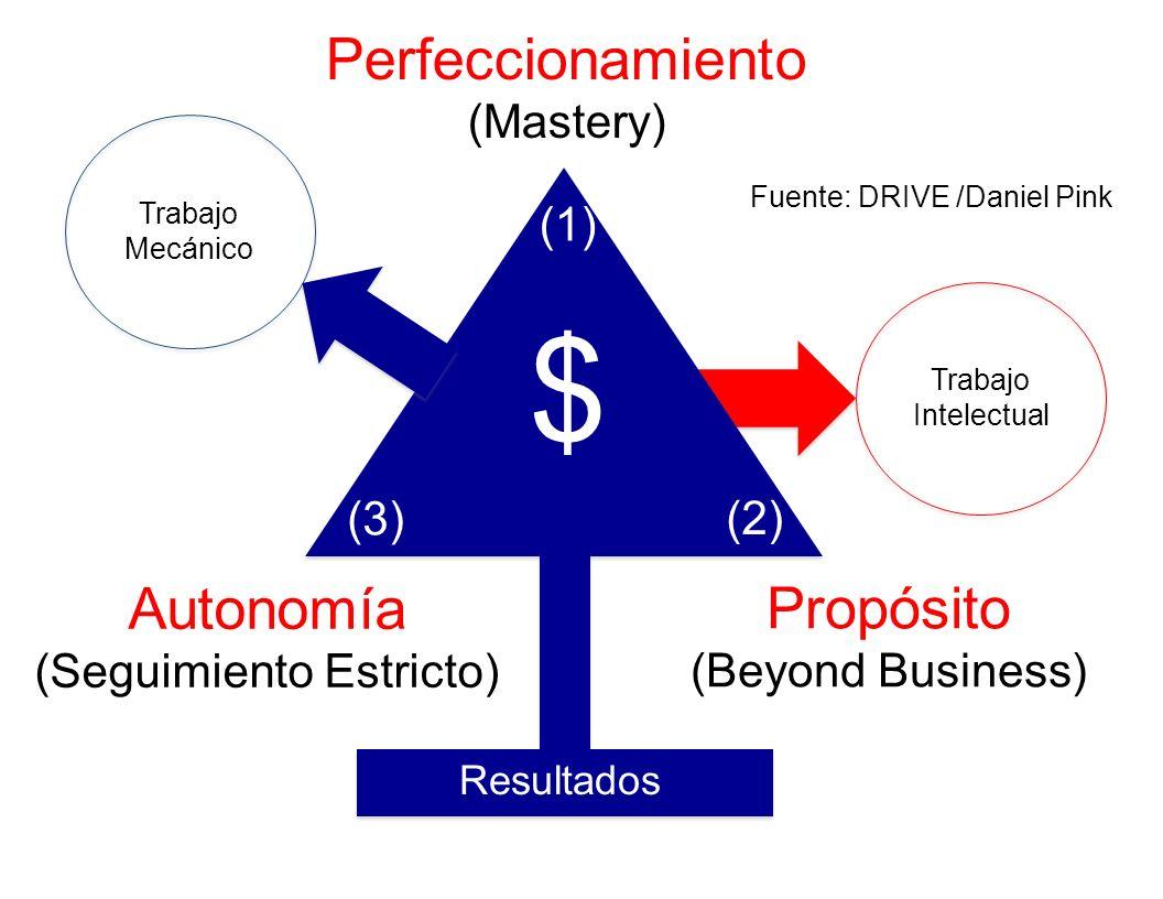 Perfeccionamiento (Mastery) Propósito (Beyond Business) Autonomía (Seguimiento Estricto) $ (1) (2) (3) Fuente: DRIVE /Daniel Pink Trabajo Mecánico Tra