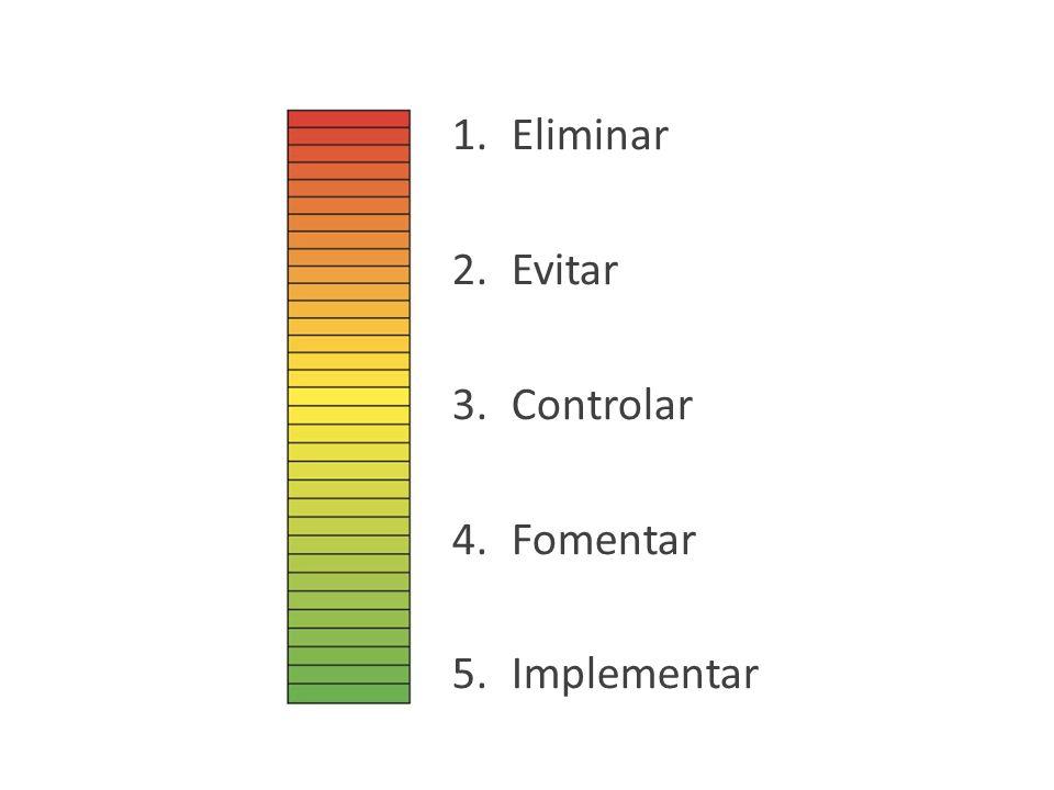 1.Eliminar 2.Evitar 3.Controlar 4.Fomentar 5.Implementar