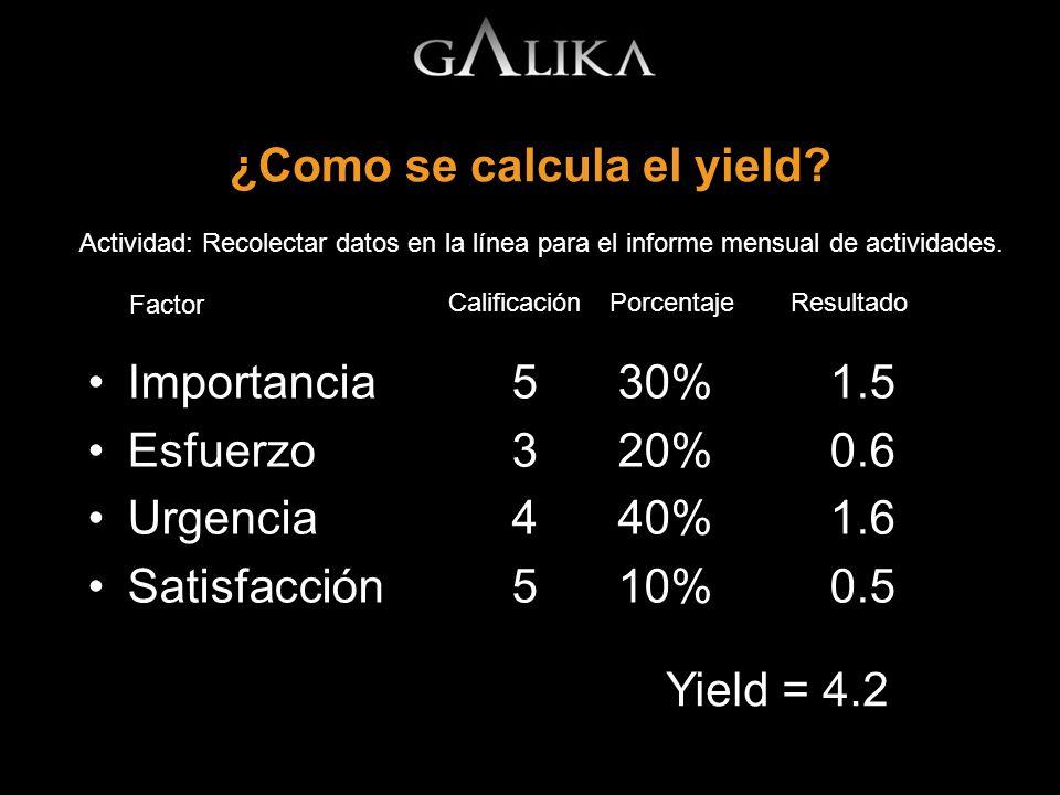 ¿Como se calcula el yield? Importancia530%1.5 Esfuerzo320%0.6 Urgencia 440%1.6 Satisfacción510%0.5 Actividad: Recolectar datos en la línea para el inf