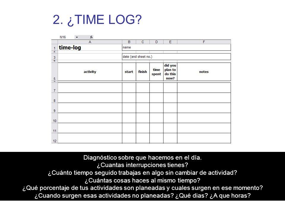2. ¿TIME LOG? Diagnóstico sobre que hacemos en el día. ¿Cuantas interrupciones tienes? ¿Cuánto tiempo seguido trabajas en algo sin cambiar de activida