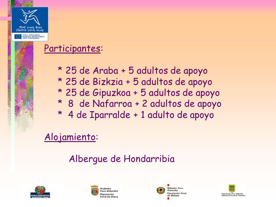 Participantes: * 25 de Araba + 5 adultos de apoyo * 25 de Bizkzia + 5 adultos de apoyo * 25 de Gipuzkoa + 5 adultos de apoyo * 8 de Nafarroa + 2 adultos de apoyo * 4 de Iparralde + 1 adulto de apoyo Alojamiento: Albergue de Hondarribia