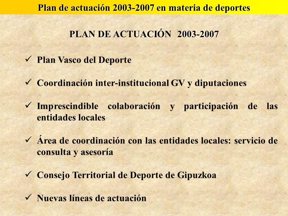 PLAN DE ACTUACIÓN 2003-2007 Plan Vasco del Deporte Coordinación inter-institucional GV y diputaciones Imprescindible colaboración y participación de l