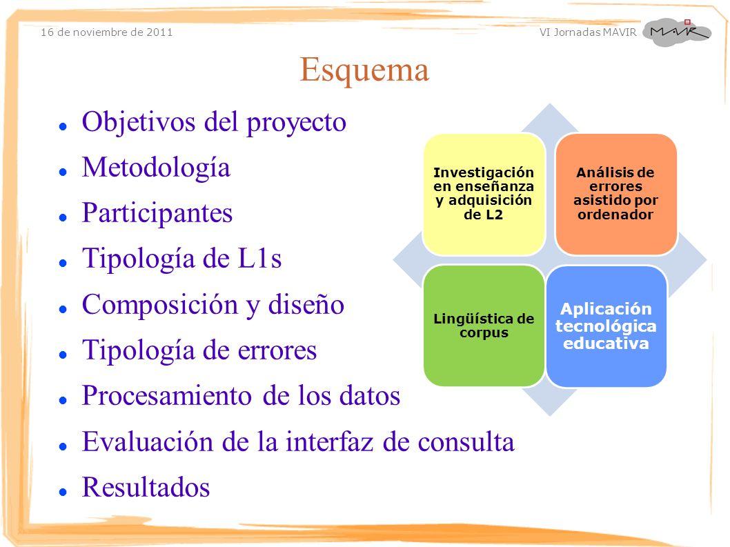 16 de noviembre de 2011 VI Jornadas MAVIR Esquema Objetivos del proyecto Metodología Participantes Tipología de L1s Composición y diseño Tipología de