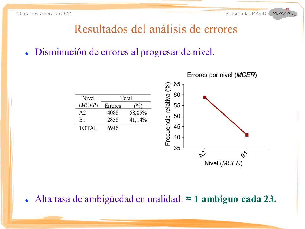 16 de noviembre de 2011 VI Jornadas MAVIR Disminución de errores al progresar de nivel. Alta tasa de ambigüedad en oralidad: 1 ambiguo cada 23. Result