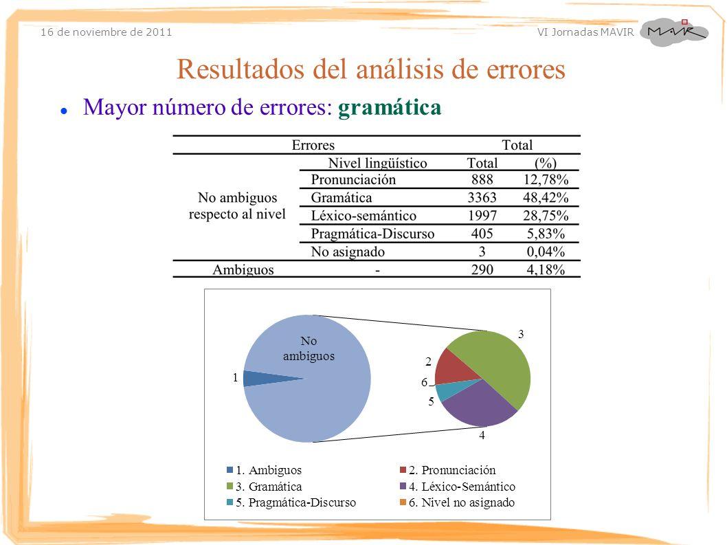 16 de noviembre de 2011 VI Jornadas MAVIR Mayor número de errores: gramática Resultados del análisis de errores