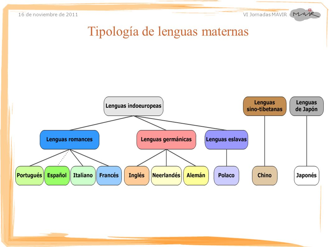 16 de noviembre de 2011 VI Jornadas MAVIR Tipología de lenguas maternas