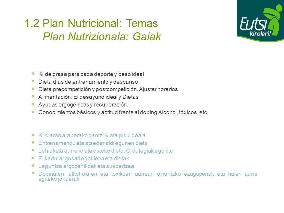 1.2 Plan Nutricional: Temas Plan Nutrizionala: Gaiak % de grasa para cada deporte y peso ideal Dieta días de entrenamiento y descanso Dieta precompeti
