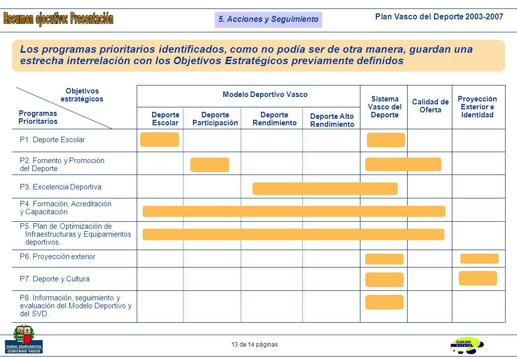 Plan Vasco del Deporte 2003-2007 12 de 14 páginas Objetivo Estratégico Líneas Estratégicas 4 Fomentar el deporte como trasmisor de la imagen de país desarrollado y de la identidad cultural vasca.