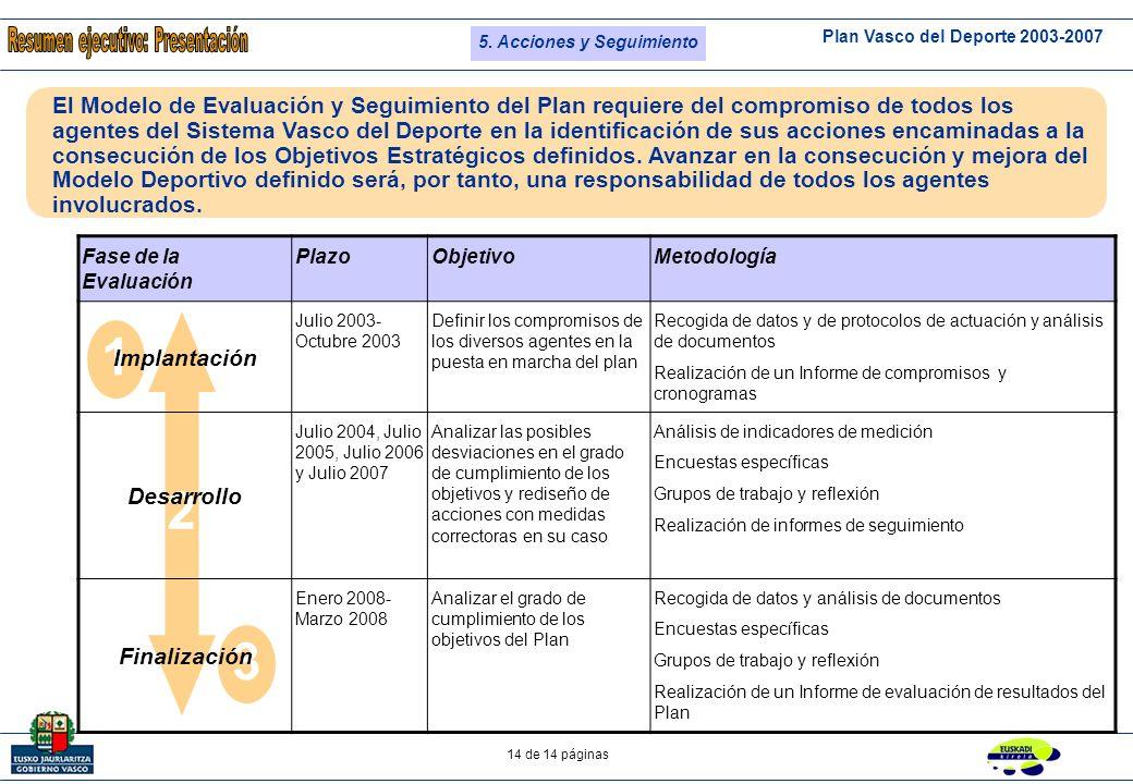Plan Vasco del Deporte 2003-2007 13 de 14 páginas Deporte Escolar Deporte Participación Deporte Rendimiento Deporte Alto Rendimiento Sistema Vasco del Deporte Calidad de Oferta Proyección Exterior e Identidad Modelo Deportivo Vasco P1.