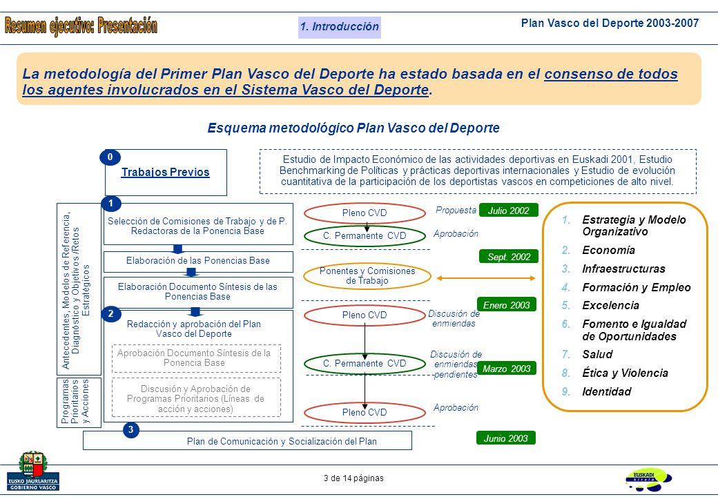 Plan Vasco del Deporte 2003-2007 2 de 14 páginas Índice 1.Introducción 2.Diagnóstico de situación del deporte vasco 3.Misión, Valores y Principios Generales 4.Objetivos y Líneas Estratégicas 5.Acciones y Seguimiento del Plan