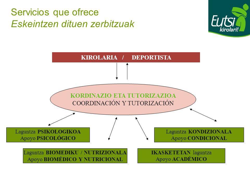 Servicios que ofrece Eskeintzen dituen zerbitzuak KIROLARIA / DEPORTISTA KORDINAZIO ETA TUTORIZAZIOA COORDINACIÓN Y TUTORIZACIÓN IKASKETETAN laguntza
