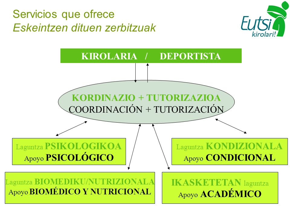 Servicios que ofrece Eskeintzen dituen zerbitzuak KIROLARIA / DEPORTISTA KORDINAZIO + TUTORIZAZIOA COORDINACIÓN + TUTORIZACIÓN IKASKETETAN laguntza Apoyo ACADÉMICO Laguntza BIOMEDIKU/NUTRIZIONALA Apoyo BIOMÉDICO Y NUTRICIONAL Laguntza PSIKOLOGIKOA Apoyo PSICOLÓGICO Laguntza KONDIZIONALA Apoyo CONDICIONAL