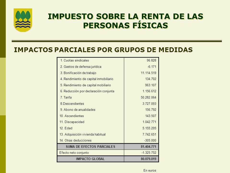 IMPUESTO SOBRE LA RENTA DE LAS PERSONAS FÍSICAS IMPACTOS PARCIALES POR GRUPOS DE MEDIDAS 1.