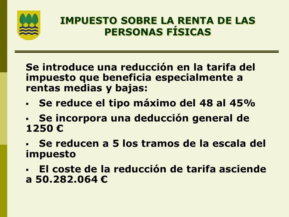 Se introduce una reducción en la tarifa del impuesto que beneficia especialmente a rentas medias y bajas: Se reduce el tipo máximo del 48 al 45% Se incorpora una deducción general de 1250 Se reducen a 5 los tramos de la escala del impuesto El coste de la reducción de tarifa asciende a 50.282.064 IMPUESTO SOBRE LA RENTA DE LAS PERSONAS FÍSICAS