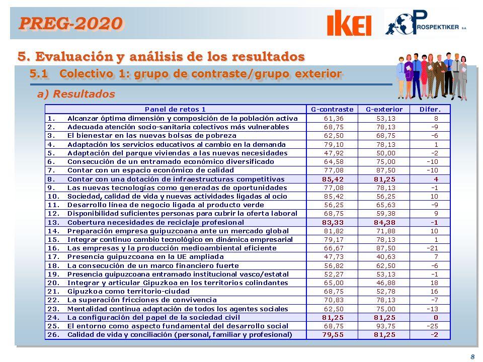 7 4. Resultados PREG-2020PREG-2020 4.1 Resultados de las Operaciones El 94% de los integrantes del grupo de contraste ha respondido; El 94% de los int