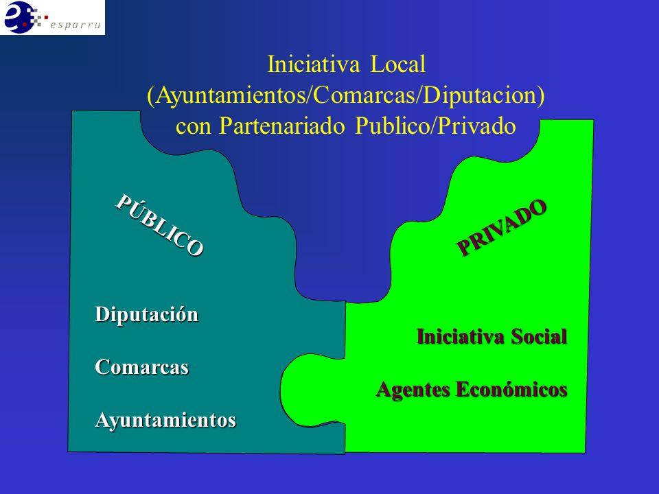 DiputaciónComarcasAyuntamientosPÚBLICO Iniciativa Social Agentes Económicos PRIVADO Iniciativa Local (Ayuntamientos/Comarcas/Diputacion) con Partenariado Publico/Privado