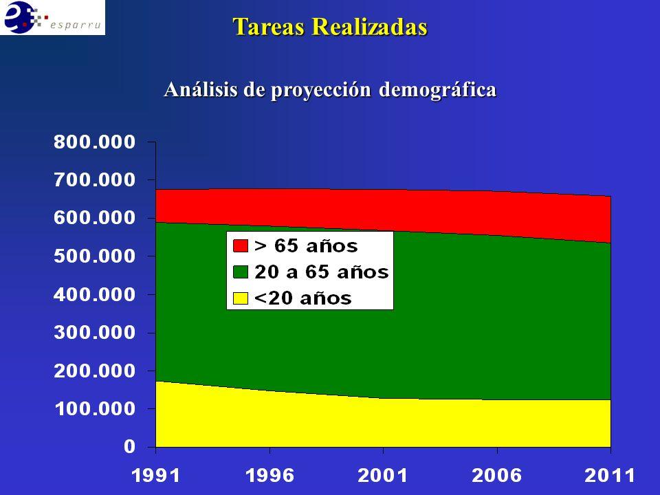 Análisis de proyección demográfica Tareas Realizadas