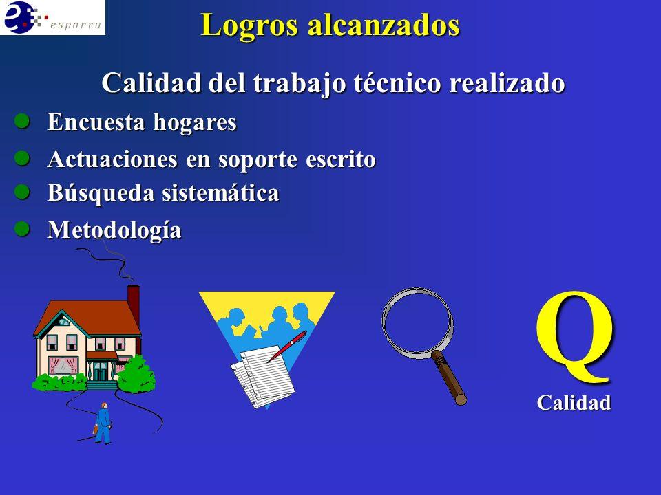 Logros alcanzados Calidad del trabajo técnico realizado lEncuesta hogares lActuaciones en soporte escrito lBúsqueda sistemática lMetodología QCalidad