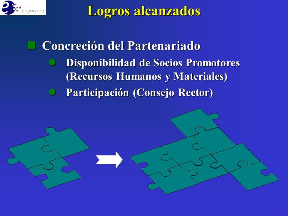 Logros alcanzados nConcreción del Partenariado lDisponibilidad de Socios Promotores (Recursos Humanos y Materiales) lParticipación (Consejo Rector)