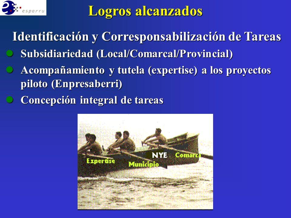 Logros alcanzados Identificación y Corresponsabilización de Tareas lSubsidiariedad (Local/Comarcal/Provincial) lAcompañamiento y tutela (expertise) a los proyectos piloto (Enpresaberri) lConcepción integral de tareas