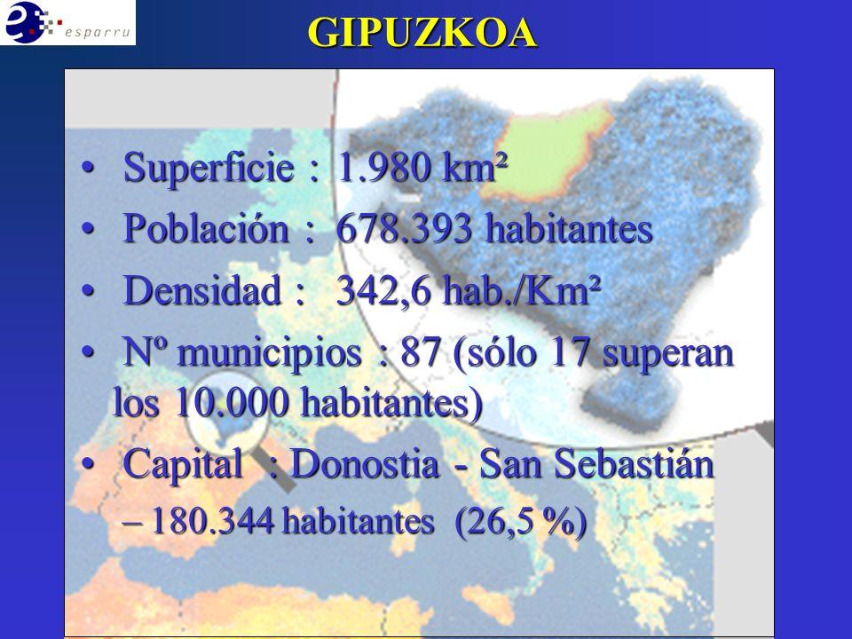 Superficie : 1.980 km² Superficie : 1.980 km² Población : 678.393 habitantes Población : 678.393 habitantes Densidad : 342,6 hab./Km² Densidad : 342,6 hab./Km² Nº municipios : 87 (sólo 17 superan los 10.000 habitantes) Nº municipios : 87 (sólo 17 superan los 10.000 habitantes) Capital : Donostia - San Sebastián Capital : Donostia - San Sebastián –180.344 habitantes (26,5 %) GIPUZKOA