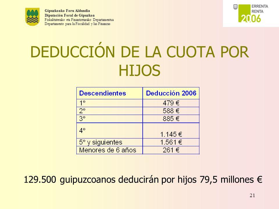 Gipuzkoako Foru Aldundia Diputación Foral de Gipuzkoa Fiskalitaterako eta Finantzetarako Departamentua Departamento para la Fiscalidad y las Finanzas