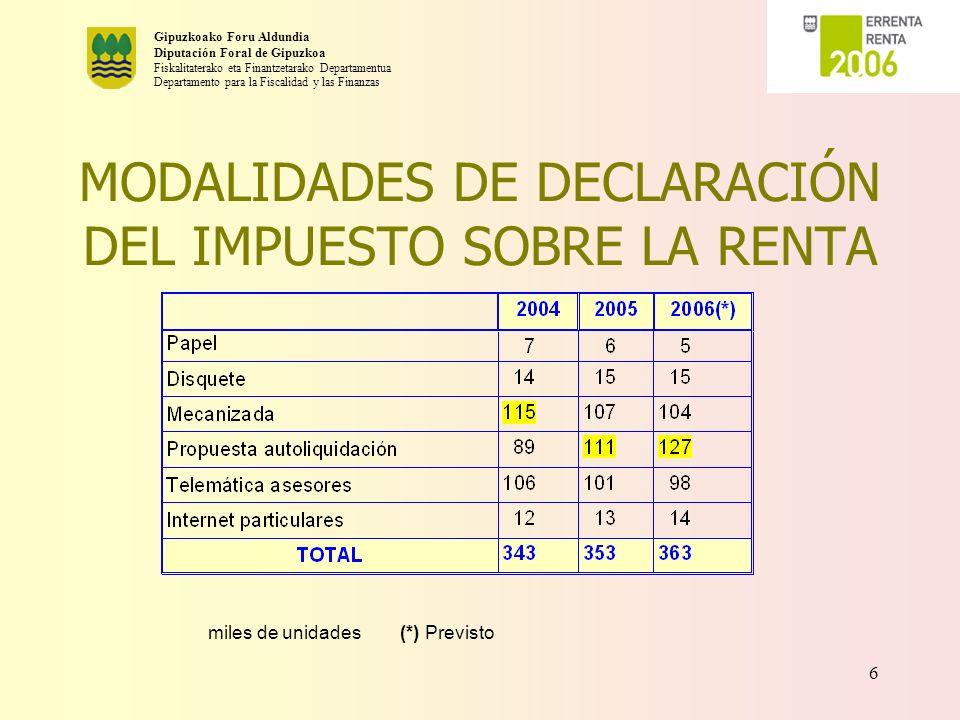 Gipuzkoako Foru Aldundia Diputación Foral de Gipuzkoa Fiskalitaterako eta Finantzetarako Departamentua Departamento para la Fiscalidad y las Finanzas 7 PROPUESTAS DE AUTOLIQUIDACIÓN l SE ESTÁN ENVIANDO 159.105 è 119.208 A DEVOLVER è 39.897 A INGRESAR l ESTAS PROPUESTAS AFECTAN A 199.184 GUIPUZCOANOS.