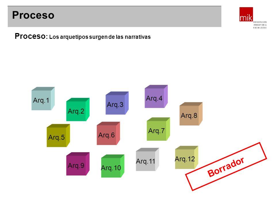 ¿Servicio o sistema de información? Proceso Proceso : Los arquetipos surgen de las narrativas Arq.5 Arq.6 Arq.1 Arq.4 Arq.8 Arq.3 Arq.7 Arq.2 Arq.9 Ar
