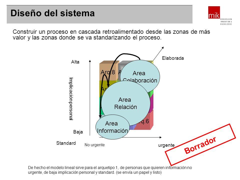 ¿Servicio o sistema de información? Diseño del sistema Construir un proceso en cascada retroalimentado desde las zonas de más valor y las zonas donde