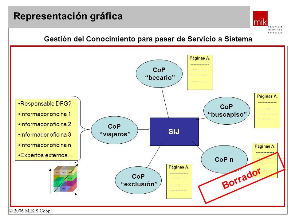 ¿Servicio o sistema de información? Capítulo. Sección… © 2006 MIK S.Coop. Gestión del Conocimiento para pasar de Servicio a Sistema CoP viajeros CoP b