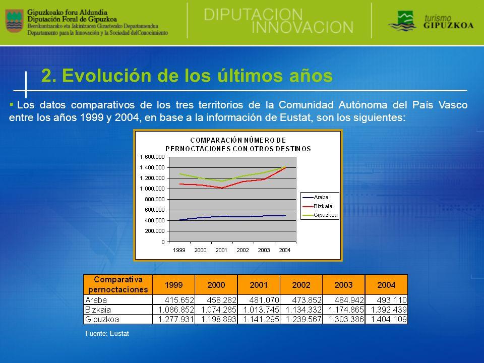 Los datos comparativos de los tres territorios de la Comunidad Autónoma del País Vasco entre los años 1999 y 2004, en base a la información de Eustat, son los siguientes: 2.