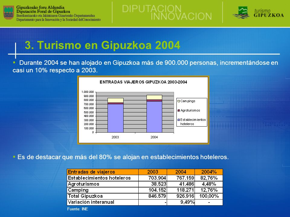Durante 2004 se han alojado en Gipuzkoa más de 900.000 personas, incrementándose en casi un 10% respecto a 2003. Es de destacar que más del 80% se alo