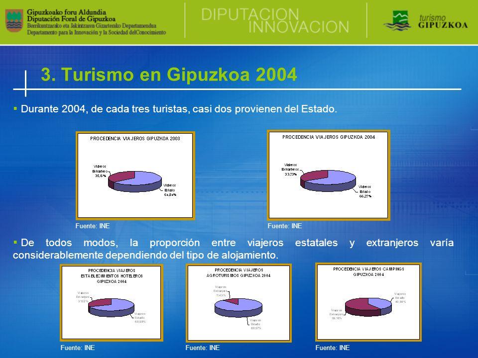 3. Turismo en Gipuzkoa 2004 Durante 2004, de cada tres turistas, casi dos provienen del Estado. De todos modos, la proporción entre viajeros estatales
