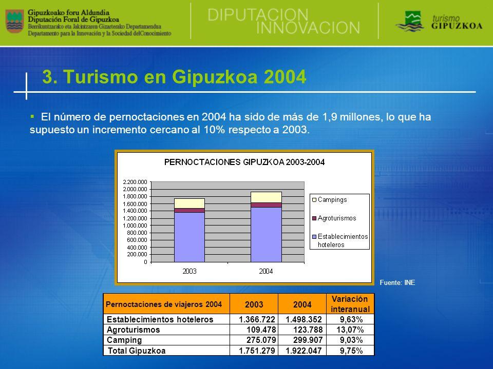 El número de pernoctaciones en 2004 ha sido de más de 1,9 millones, lo que ha supuesto un incremento cercano al 10% respecto a 2003.