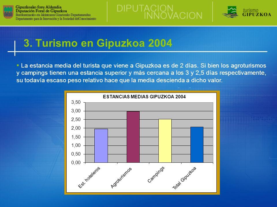 3. Turismo en Gipuzkoa 2004 La estancia media del turista que viene a Gipuzkoa es de 2 días. Si bien los agroturismos y campings tienen una estancia s