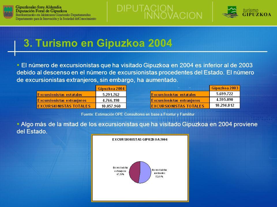 El número de excursionistas que ha visitado Gipuzkoa en 2004 es inferior al de 2003 debido al descenso en el número de excursionistas procedentes del