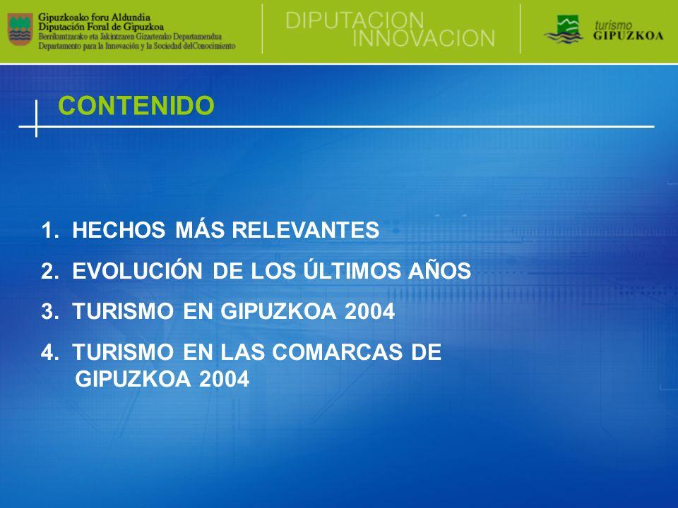 CONTENIDO 1. HECHOS MÁS RELEVANTES 2. EVOLUCIÓN DE LOS ÚLTIMOS AÑOS 3. TURISMO EN GIPUZKOA 2004 4. TURISMO EN LAS COMARCAS DE GIPUZKOA 2004