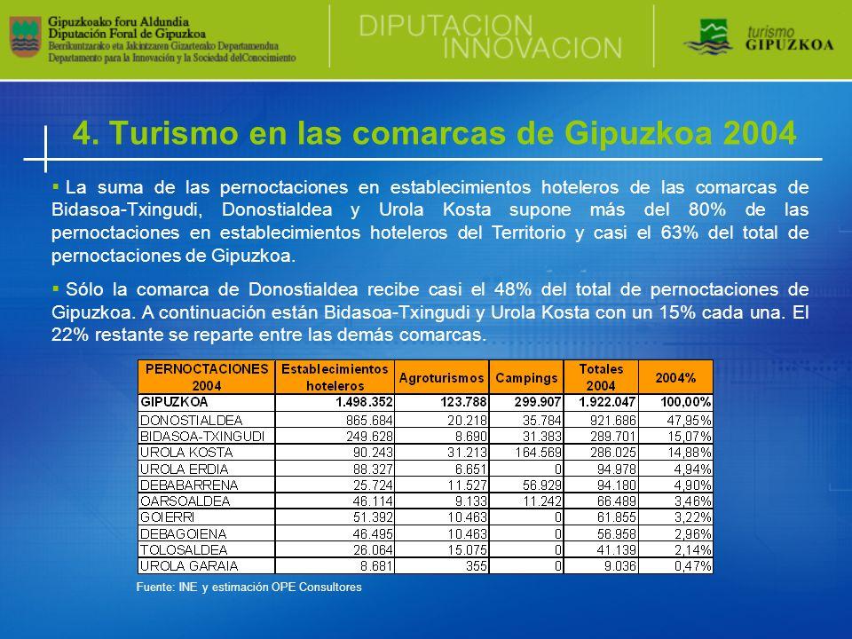 4. Turismo en las comarcas de Gipuzkoa 2004 La suma de las pernoctaciones en establecimientos hoteleros de las comarcas de Bidasoa-Txingudi, Donostial