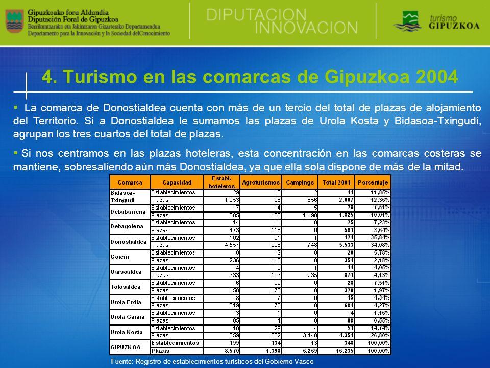4. Turismo en las comarcas de Gipuzkoa 2004 La comarca de Donostialdea cuenta con más de un tercio del total de plazas de alojamiento del Territorio.