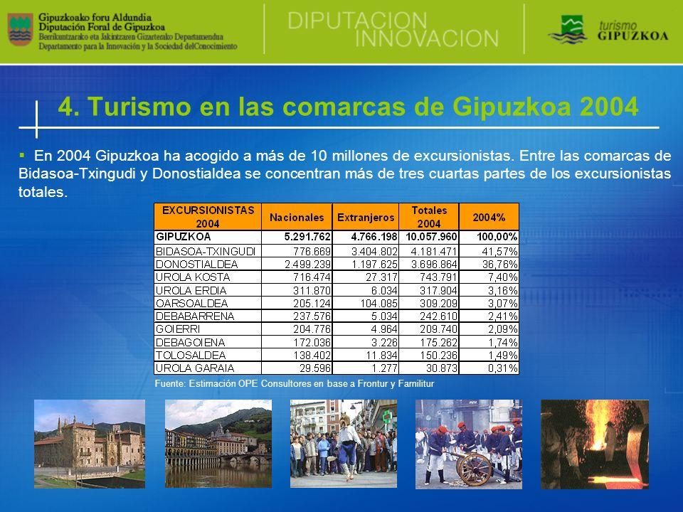 4. Turismo en las comarcas de Gipuzkoa 2004 En 2004 Gipuzkoa ha acogido a más de 10 millones de excursionistas. Entre las comarcas de Bidasoa-Txingudi