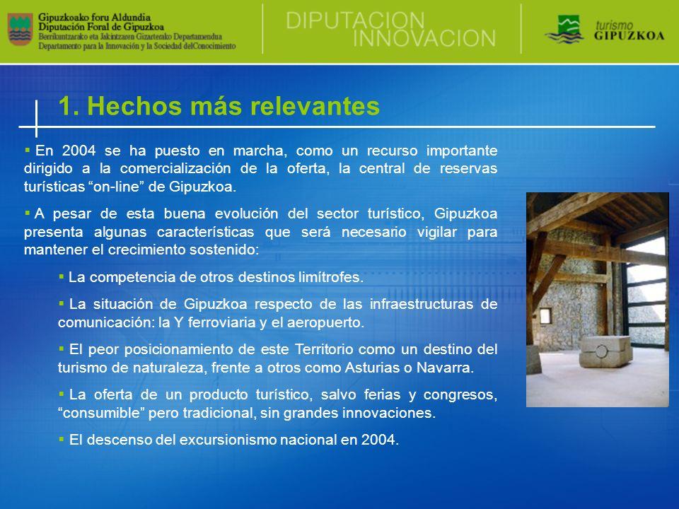 1. Hechos más relevantes En 2004 se ha puesto en marcha, como un recurso importante dirigido a la comercialización de la oferta, la central de reserva