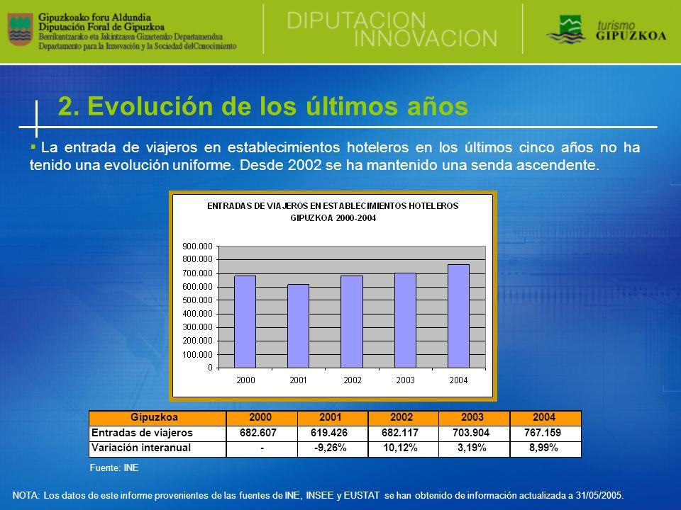 La entrada de viajeros en establecimientos hoteleros en los últimos cinco años no ha tenido una evolución uniforme.
