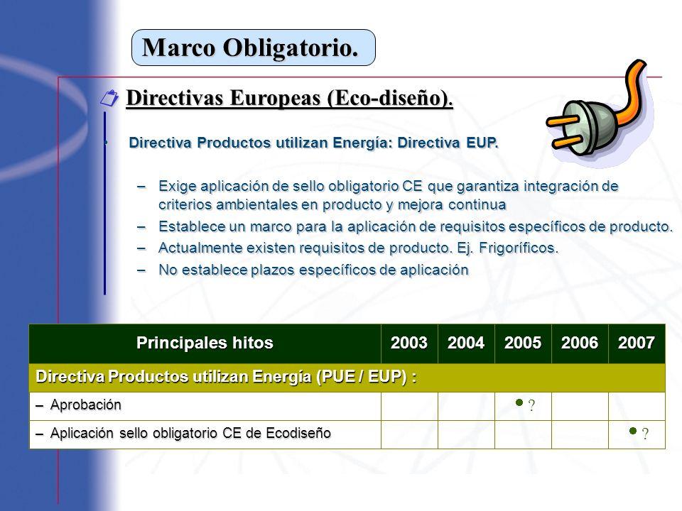 Marco Obligatorio. Directivas Europeas (Eco-diseño). Directivas Europeas (Eco-diseño). Directiva Productos utilizan Energía: Directiva EUP.Directiva P