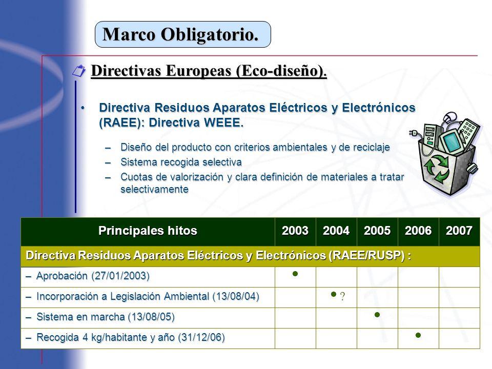 Marco Obligatorio. Directivas Europeas (Eco-diseño). Directivas Europeas (Eco-diseño). Directiva Residuos Aparatos Eléctricos y Electrónicos (RAEE): D
