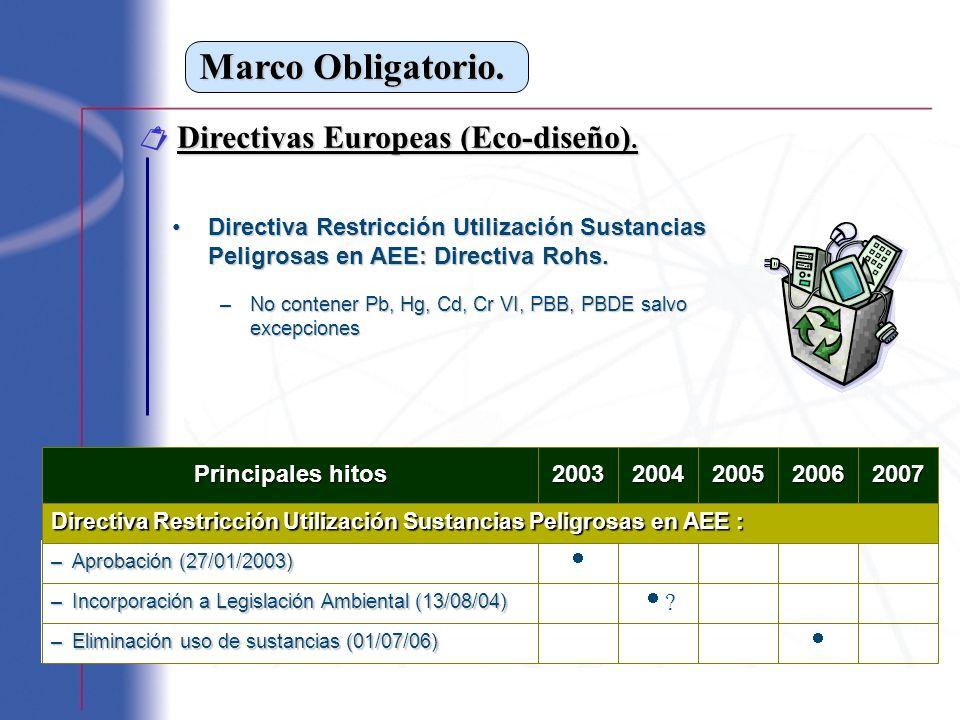 Marco Obligatorio. Directivas Europeas (Eco-diseño). Directivas Europeas (Eco-diseño). Directiva Restricción Utilización Sustancias Peligrosas en AEE: