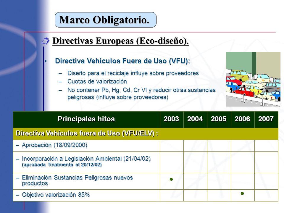 Marco Obligatorio. Directivas Europeas (Eco-diseño). Directivas Europeas (Eco-diseño). Directiva Vehículos Fuera de Uso (VFU):Directiva Vehículos Fuer